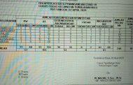 Berikut Rekapitulasi Penanganan Covid - 19 Gugus Tugas Kecamatan Tembilahan Hulu